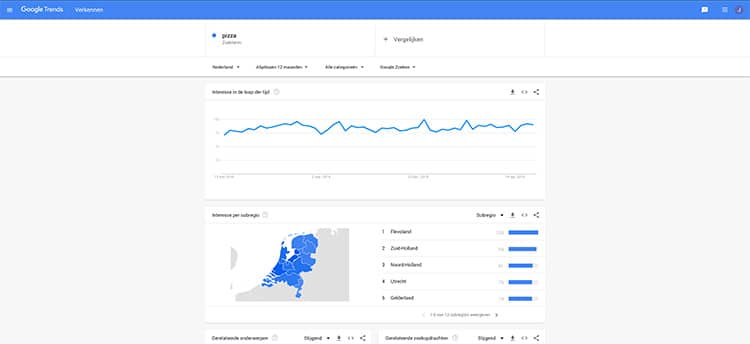 Google Trends als alternatief voor Google Keyword Planner
